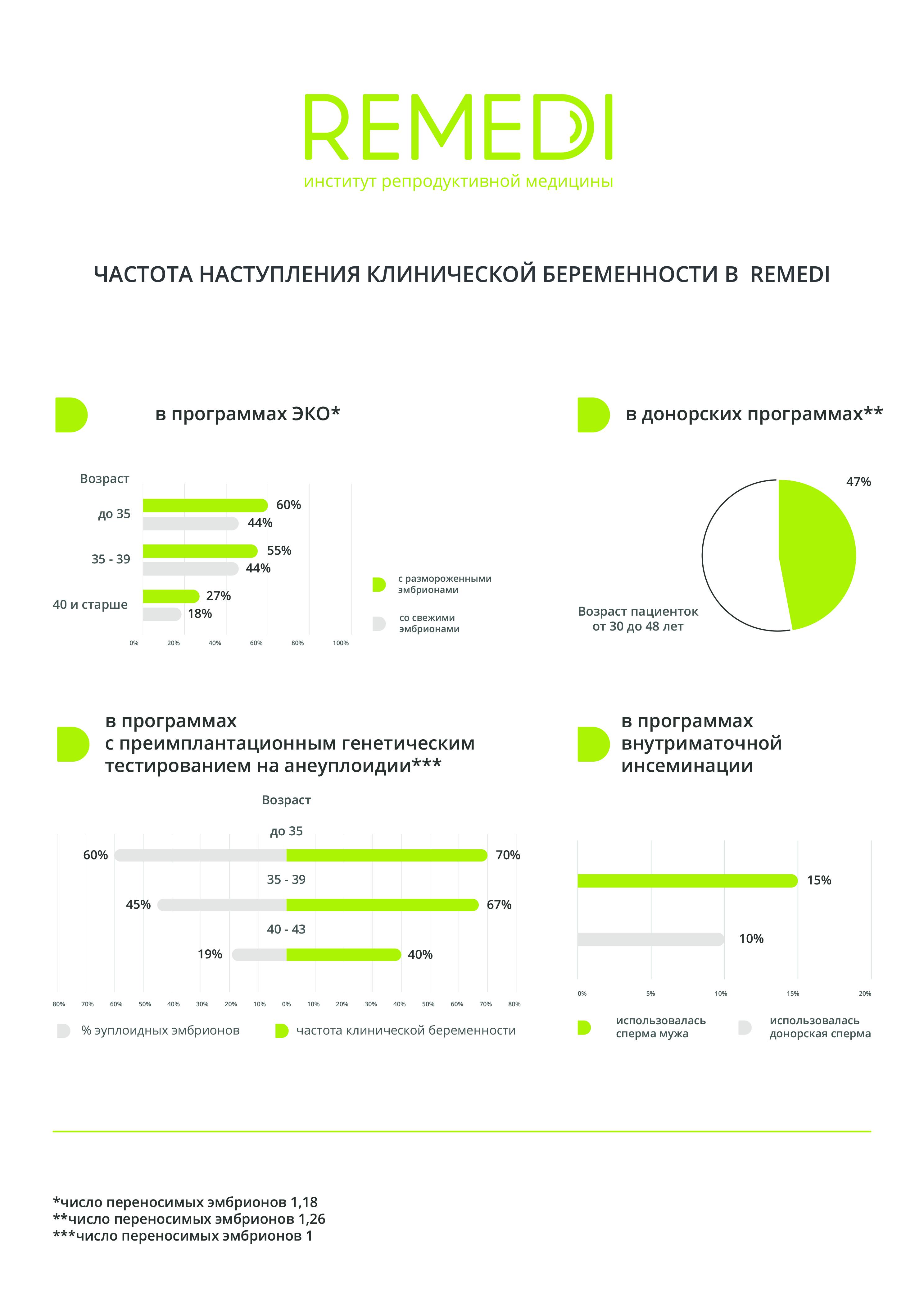 график эффективности ЭКО