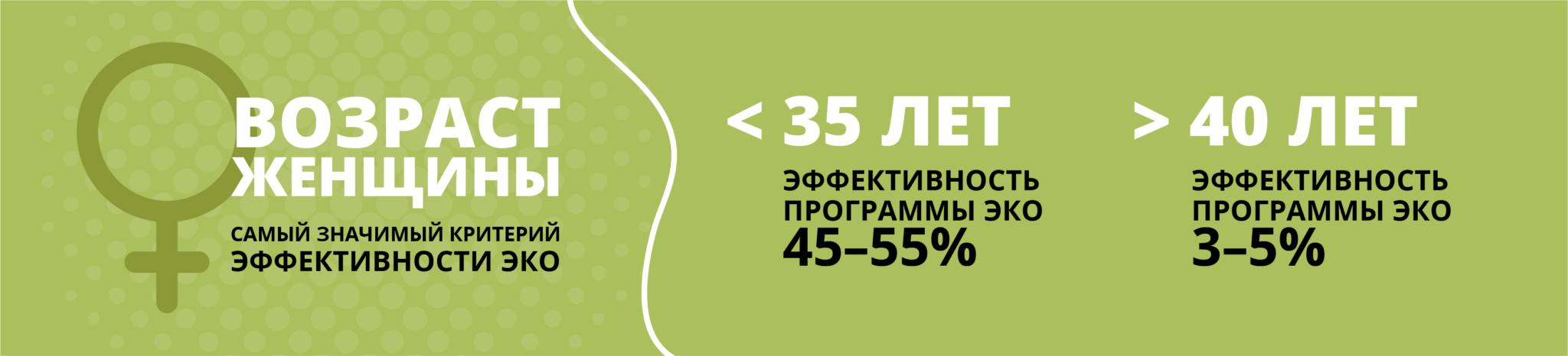 эффективный возраст женщины для ЭКО
